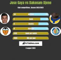 Jose Gaya vs Dakonam Djene h2h player stats