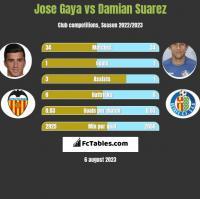 Jose Gaya vs Damian Suarez h2h player stats