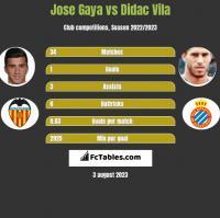 Jose Gaya vs Didac Vila h2h player stats