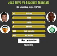 Jose Gaya vs Eliaquim Mangala h2h player stats