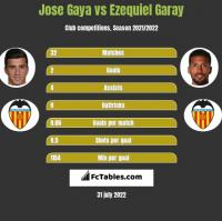 Jose Gaya vs Ezequiel Garay h2h player stats