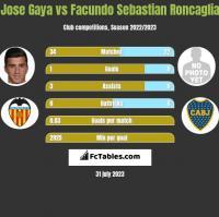Jose Gaya vs Facundo Sebastian Roncaglia h2h player stats