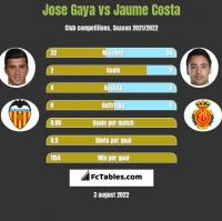 Jose Gaya vs Jaume Costa h2h player stats