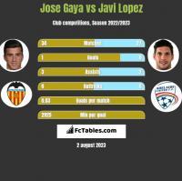 Jose Gaya vs Javi Lopez h2h player stats