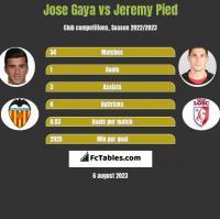 Jose Gaya vs Jeremy Pied h2h player stats