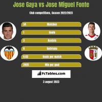 Jose Gaya vs Jose Miguel Fonte h2h player stats