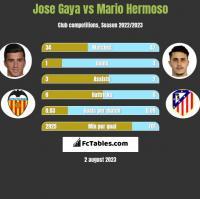 Jose Gaya vs Mario Hermoso h2h player stats