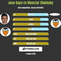 Jose Gaya vs Mouctar Diakhaby h2h player stats