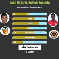 Jose Gaya vs Nelson Semedo h2h player stats