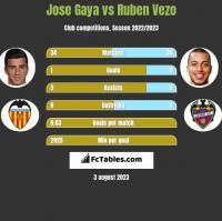 Jose Gaya vs Ruben Vezo h2h player stats