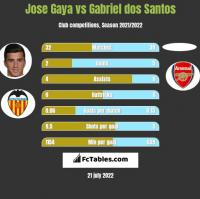 Jose Gaya vs Gabriel dos Santos h2h player stats
