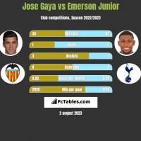 Jose Gaya vs Emerson Junior h2h player stats