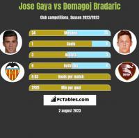 Jose Gaya vs Domagoj Bradaric h2h player stats