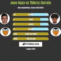 Jose Gaya vs Thierry Correia h2h player stats