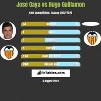 Jose Gaya vs Hugo Guillamon h2h player stats