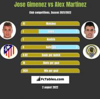 Jose Gimenez vs Alex Martinez h2h player stats