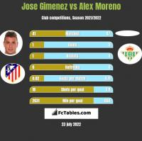 Jose Gimenez vs Alex Moreno h2h player stats