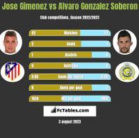 Jose Gimenez vs Alvaro Gonzalez Soberon h2h player stats
