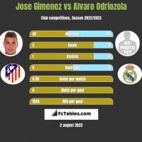 Jose Gimenez vs Alvaro Odriozola h2h player stats