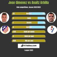 Jose Gimenez vs Anaitz Arbilla h2h player stats
