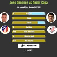 Jose Gimenez vs Ander Capa h2h player stats