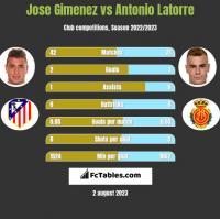 Jose Gimenez vs Antonio Latorre h2h player stats