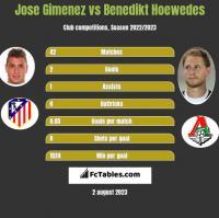 Jose Gimenez vs Benedikt Hoewedes h2h player stats