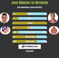 Jose Gimenez vs Bernardo h2h player stats