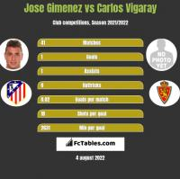 Jose Gimenez vs Carlos Vigaray h2h player stats