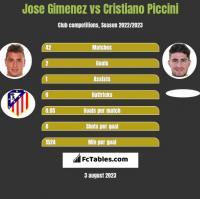 Jose Gimenez vs Cristiano Piccini h2h player stats