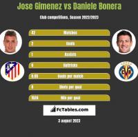 Jose Gimenez vs Daniele Bonera h2h player stats