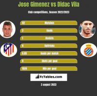 Jose Gimenez vs Didac Vila h2h player stats