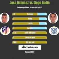 Jose Gimenez vs Diego Godin h2h player stats