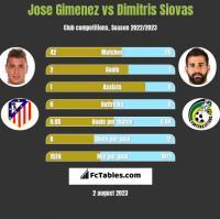 Jose Gimenez vs Dimitris Siovas h2h player stats