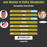 Jose Gimenez vs Dmitry Zhivoglyadov h2h player stats