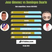 Jose Gimenez vs Domingos Duarte h2h player stats