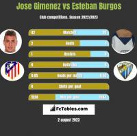 Jose Gimenez vs Esteban Burgos h2h player stats