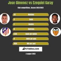 Jose Gimenez vs Ezequiel Garay h2h player stats
