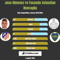 Jose Gimenez vs Facundo Sebastian Roncaglia h2h player stats