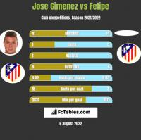 Jose Gimenez vs Felipe h2h player stats