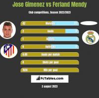 Jose Gimenez vs Ferland Mendy h2h player stats