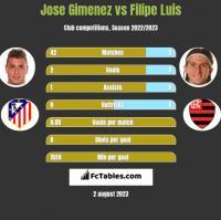 Jose Gimenez vs Filipe Luis h2h player stats