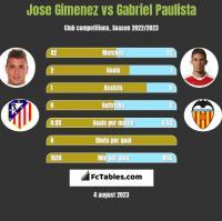 Jose Gimenez vs Gabriel Paulista h2h player stats