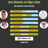 Jose Gimenez vs Inigo Lekue h2h player stats