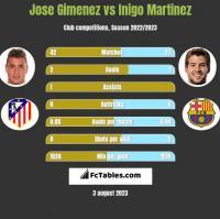 Jose Gimenez vs Inigo Martinez h2h player stats