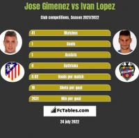 Jose Gimenez vs Ivan Lopez h2h player stats