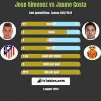Jose Gimenez vs Jaume Costa h2h player stats