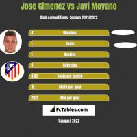 Jose Gimenez vs Javi Moyano h2h player stats