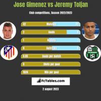 Jose Gimenez vs Jeremy Toljan h2h player stats