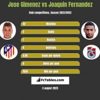 Jose Gimenez vs Joaquin Fernandez h2h player stats